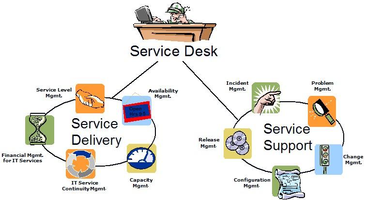 Предоставление услуг service delivery